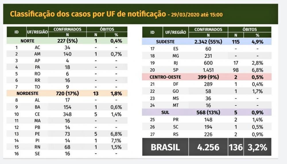 Boletim do Ministério da Saúde confirma 14 casos de Covid-19 no Piauí