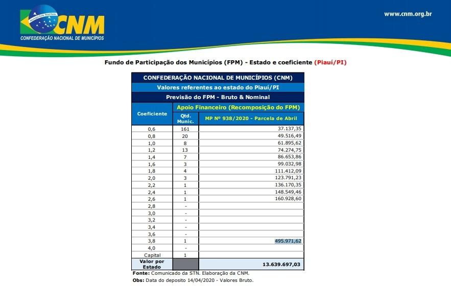 Municípios piauienses recebem R$ 13,6 milhões de apoio financeiro
