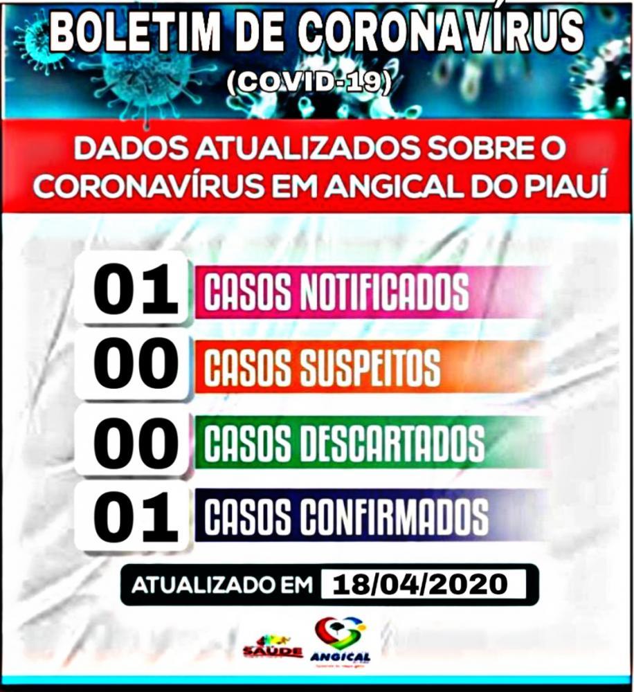 Angical do Piauí registra primeiro caso de coronavírus