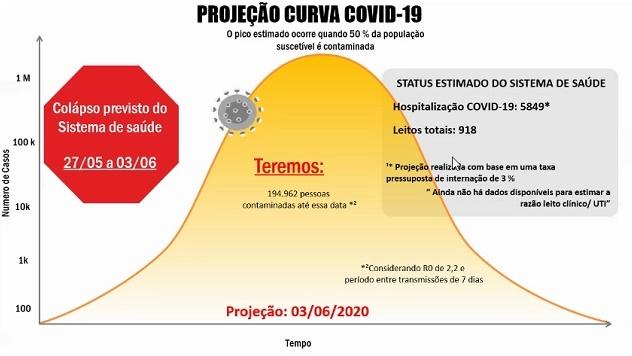 Pesquisa: Piauí pode chegar a quase 195 mil infectados no início de junho