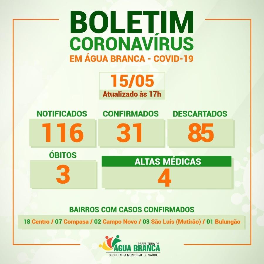 Chega a 31 o número de casos positivos do novo coronavírus em Água Branca