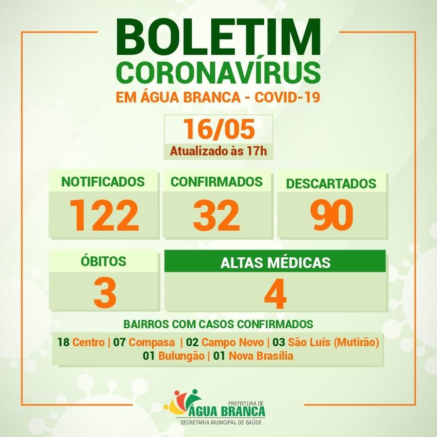 Coronavírus chega ao sexto bairro de Água Branca; casos sobem para 32