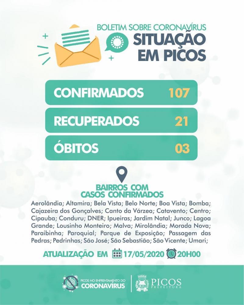 Picos não registra casos confirmados de covid-19 nas últimas 24 horas