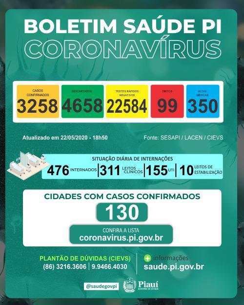 Piauí registra 99 óbitos por Covid-19 e 3.258 casos em 130 municípios