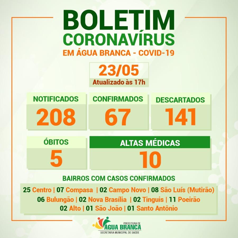 Sobe para 67 os casos de Covid-19 em Água Branca; Centro concentra o maior número do total de confirmados