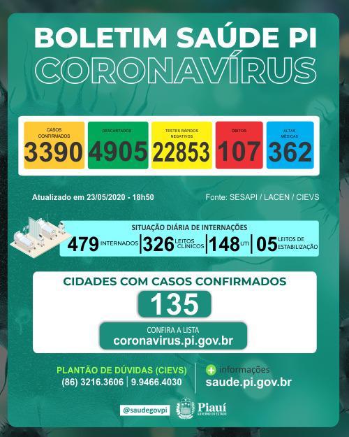 Piauí tem 107 óbitos por Covid-19 e 3.390 casos confirmados, diz Sesapi