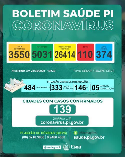 Com 160 novos casos de Covid-19 em 24h, Piauí tem 3.550 infectados; estado tem 110 óbitos, diz Sesapi