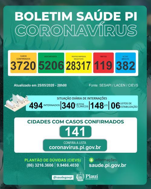 Piauí registra 9 óbitos de Covid-19 e 170 casos nas últimas 24h, diz Sesapi