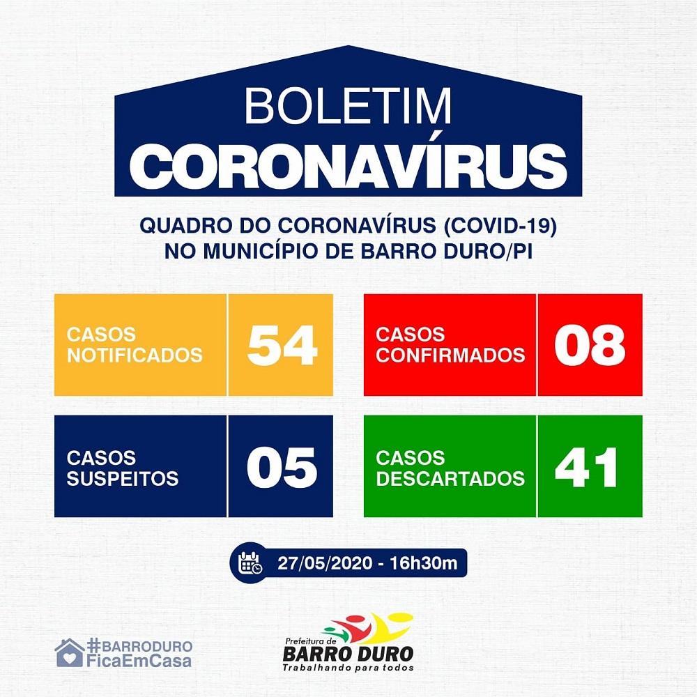 Sobe para 08 o número de casos confirmados de covid-19 em Barro Duro