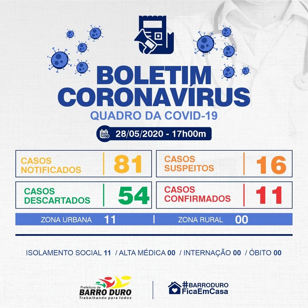Covid-19 | Barro Duro vai de 0 a 11 casos confirmados em três dias e apresenta curva de crescimento preocupante