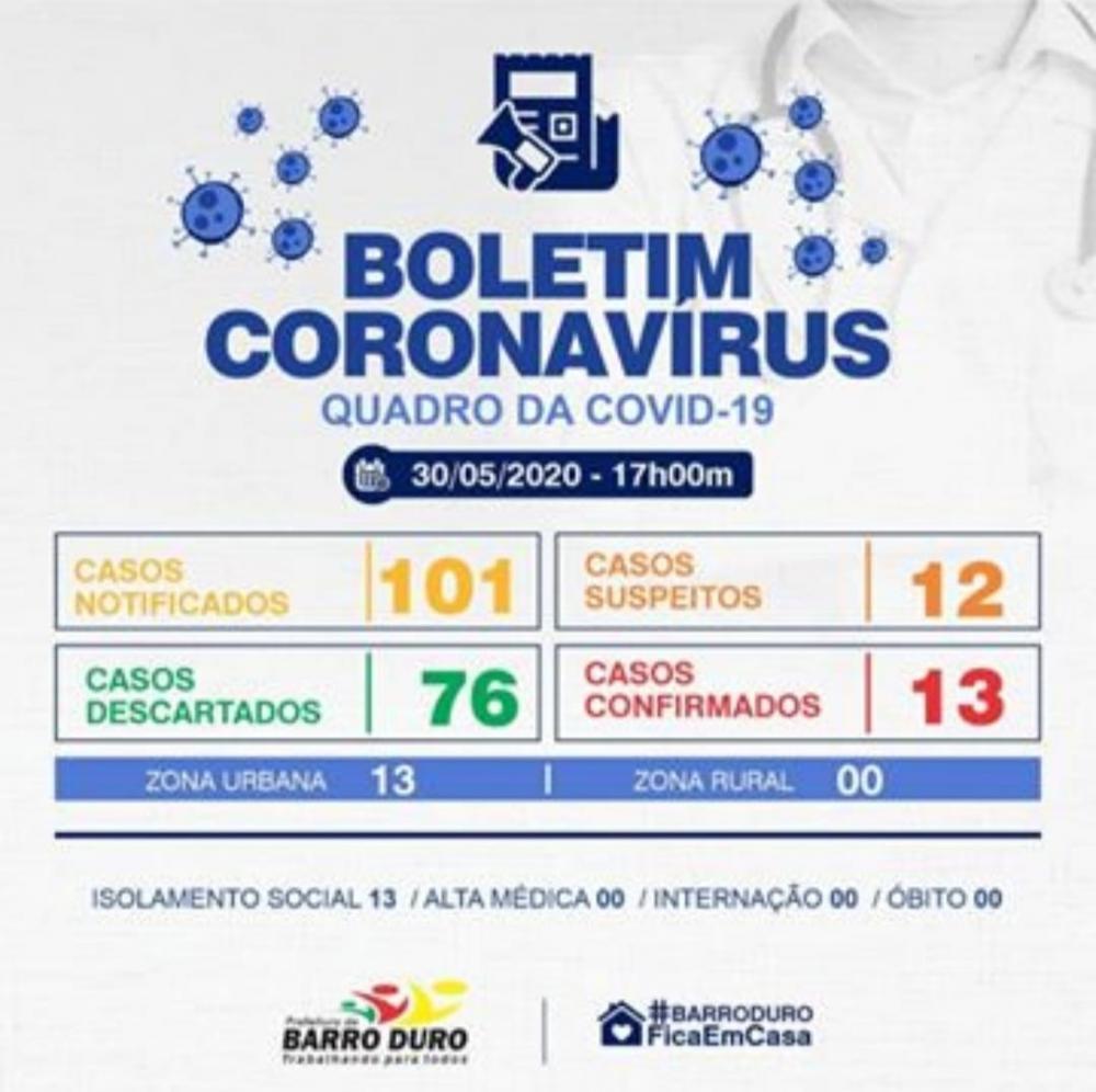 Mais dois casos de Covid-19 são confirmados em Barro Duro neste sábado (30)