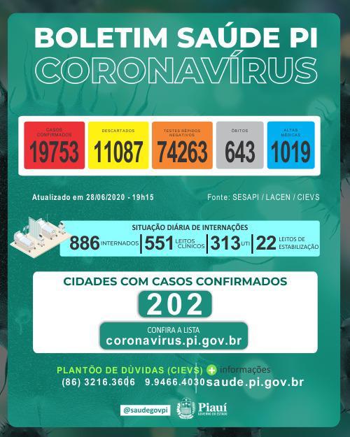 Com 595 novos casos e 28 óbitos em 24h, números da Covid-19 continuam subindo no Piauí