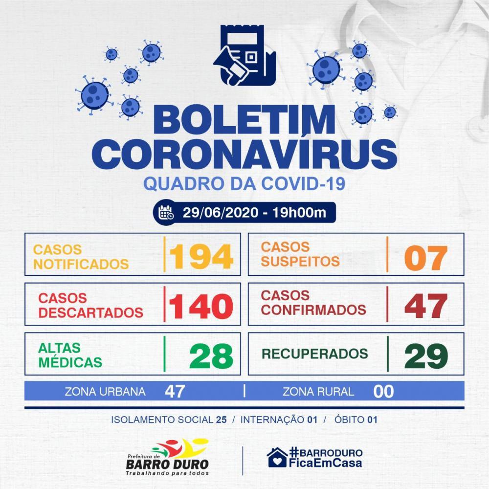 Barro Duro registra mais 05 casos de Covid-19