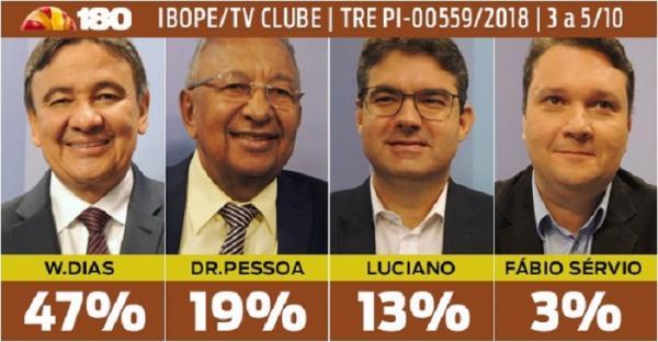 Pesquisa Ibope/TV Clube | W.Dias 47%, Dr. Pessoa 19%, Luciano 13% e Fábio Sérvio 3%