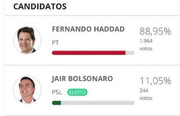 Prata do Piauí | Resultado das eleições consolida força do grupo político do prefeito Neguim Barbosa