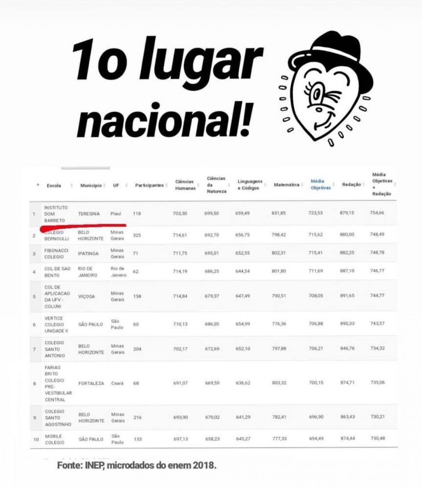 (Imagem: Divulgação-INEP)