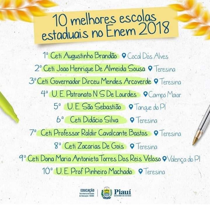 Escolas no Piauí são destaques no quesito Enem 2018