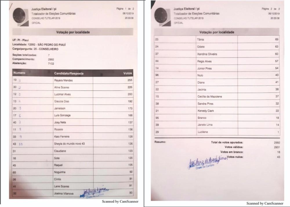 Eleição: Confira os candidatos eleitos para o Conselho Tutelar em São Pedro do Piauí
